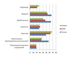 Оптимизм российских бизнесменов снижается, тогда как в Европе – набирает вес