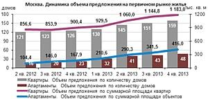 Треть объема предложения на первичном рынке Москвы – апартаменты
