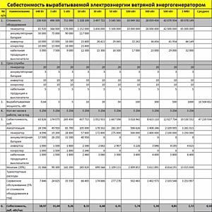 Сравнительный анализ рентабельности возобновляемых источников энергии.