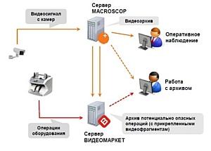 Контроль кассовых операций MACROSCOP: сокращение потерь на кассах