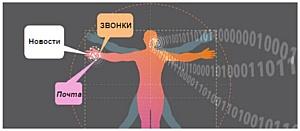 Человеческое тело как пользовательский интерфейс