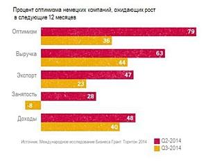 Европа ожидает глобальные ухудшения экономики при стабильности показателей бизнес-оптимизма в России