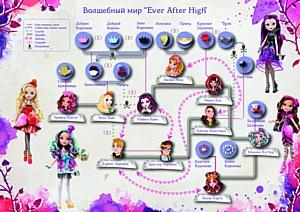 Судьбы сказочных героев в инфографике от Ever After High