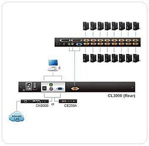 KVMPORTAL О преимуществах новых Облегченных ЖК-консолей ATEN CL3000 PS/2-USB.