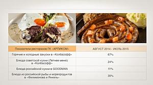 ГК «Арпиком» и АПХ «Мираторг» подводят итоги года работы в условиях санкций