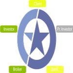 CreditStar расширяет сотрудничество с кредитными брокерами