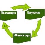 Компания «ФАКТОРинг ПРО» проводит 4-ю международную конференцию
