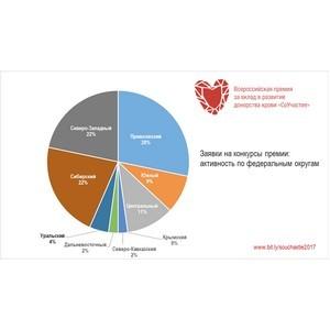 Приволжский федеральный округ лидирует в подаче заявок на премию «СоУчастие»