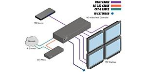 Доступен к заказу HD контроллер Gefen EXT-HD-VWC-144 для видеостен