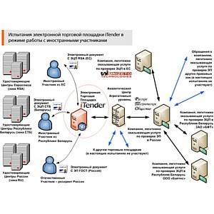 Электронные торги с иностранными участниками без сложных схем и рисков