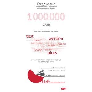 Занимательная статистика ABBYY Lingvo Online: перевод каких слов люди ищут чаще всего?