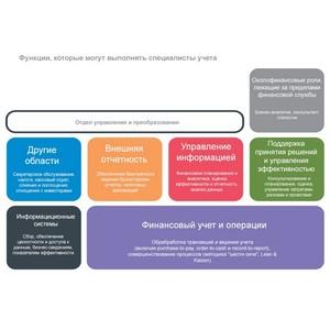 Финансовая служба как бизнес-партнер: исследование