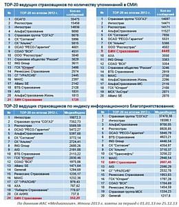 «БИН Страхование» на высокой коммуникационной ноте завершило 2013 год