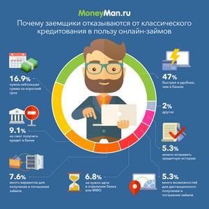 MoneyMan принял участие в форуме «FinProfit»