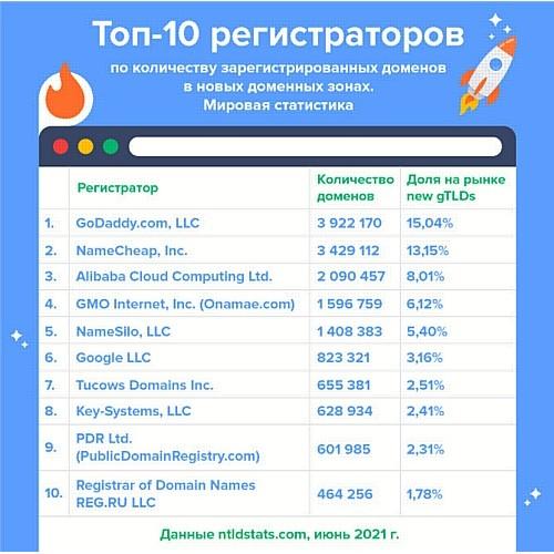 Reg.ru на 10 месте в мире по количеству адресов в новых доменных зонах