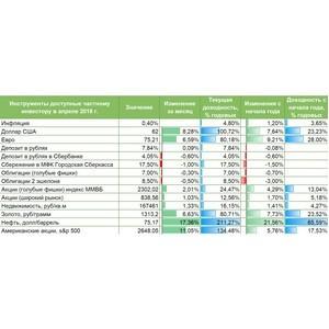 Аналитический отчет. Доходы частных инвесторов в апреле 2018 года