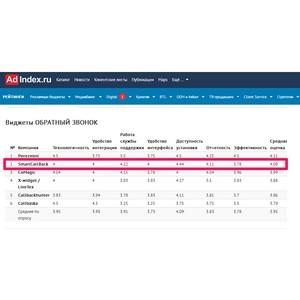 SmartCallBack занял второе место в первом рейтинге AdIndex Technologies Index