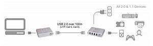 USB удлинители Icron USB 2.0 Ranger 2204 в наличии!