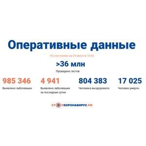 Covid-19: Оперативные данные по состоянию на 29 августа 10:40
