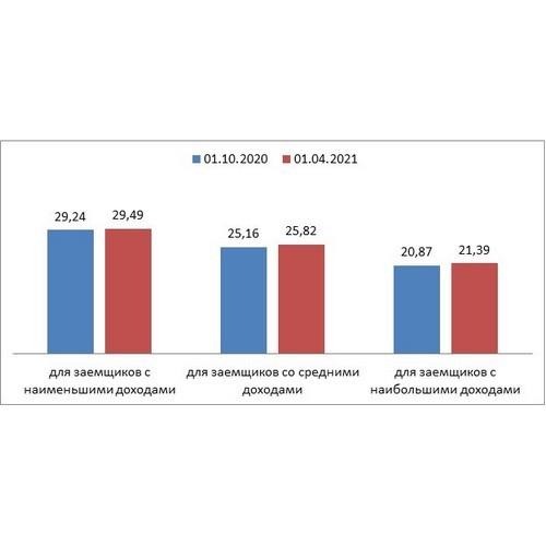 НБКИ: у заемщиков с низкими доходами долговая нагрузка растет медленно