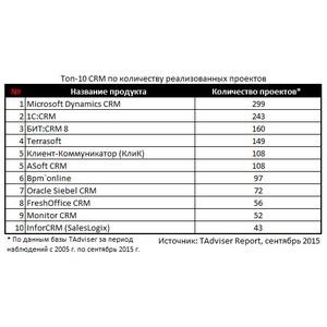 «Системы КлиК» вошла в ТОП-12 крупнейших системных интеграторов CRM-систем России