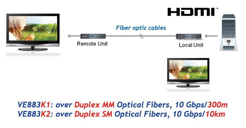 4K HDMI оптические удлинители VE883 для профессионального расширения A/V до 10 км