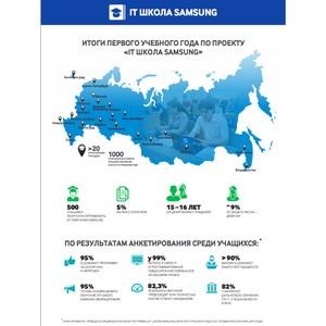 «IT школа Samsung» подводит итоги первого учебного года  в 20 городах России