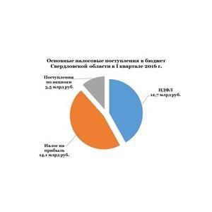 Бюджет Свердловской области растет за счет крупных налогоплательщиков