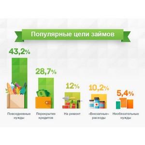 Питание и перекредитование стали самыми популярными целями займов в МФО