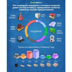 MoneyMan: 20,1% клиентов потратят на подготовку к Новому Году более 15 тысяч рублей