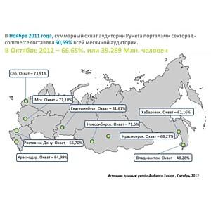 Агентство «Gemius» обозначило самую популярную торговую площадку в УрФО