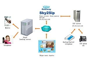 Шлюз OpenVox Sky2Sip соединит IPPBX с открытым исходным кодом с миром VoIP Skype