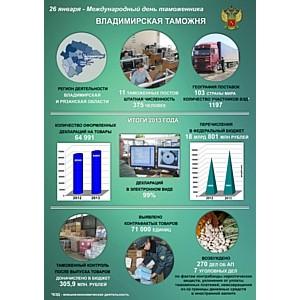 Владимирская таможня: таможенное сотрудничество - это безопасность и содействие мировой торговле