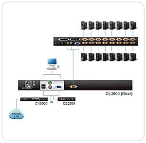 KVM консоль CL3000 прошла тесты и полностью соответствует стандарту MIL-STD-810G