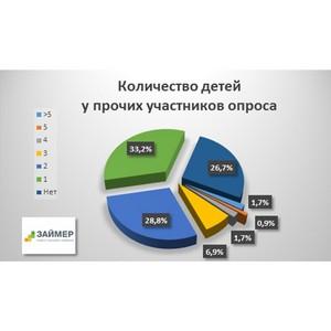 11,3% онлайн-заемщиков - многодетные родители