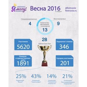 «Волшебники времени» из Ижевска взяли Гран-При международного конкурса