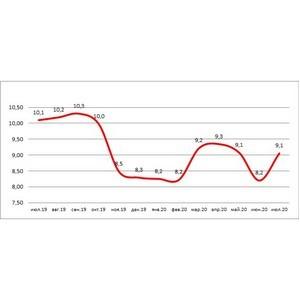 НБКИ: доля «карточных» кредитов с просрочкой за год снизилась до 9,1%