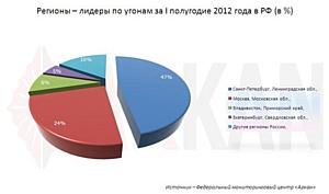 Оглашена статистика самых угоняемых автомобилей за I полугодие 2012 г.