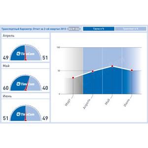 Результаты транспортного барометра за 2-ой квартал 2013 года