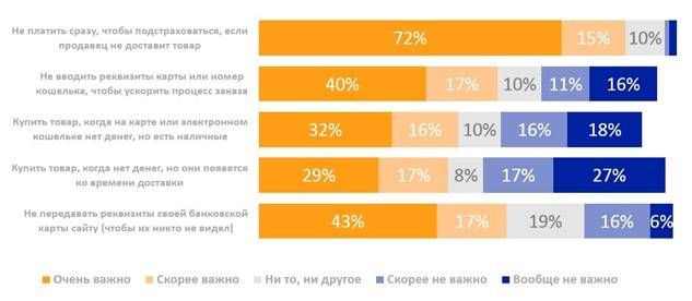 80% покупателей выберут оплату при доставке за заказ до 3000 рублей – опрос Qiwi