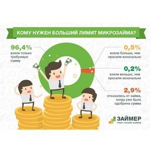 96% заемщиков берут в долг меньше, чем им одобряют МФО