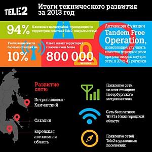 Tele2 ������ ������� ����� �������� ���� ��������� ����� � 2013 ����