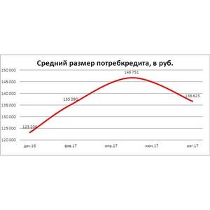 НБКИ: с начала 2017 года средний размер потребительского кредита вырос на 10,2% и составил 136,7 тыс.руб
