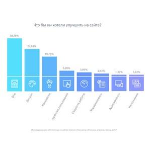 uKit Group провела исследование более 5000 сайтов малого бизнеса