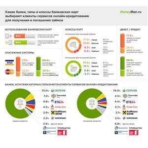 Владельцы премиальных банковских карт стали чаще пользоваться услугами онлайн-кредитования