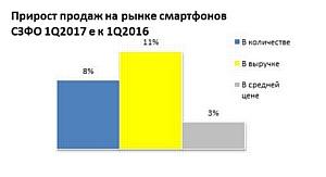 Рынок смартфонов и планшетов Сибирского федерального округа. Предварительные итоги 1 кв 2017 г