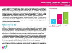Объем рынка частных пансионатов Санкт-Петербурга превысил 3000 мест