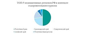 Оздоровление россиян: какой регион РФ лучше продвигает свои курорты в СМИ