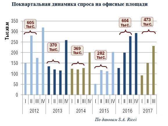 Спрос на московские офисы превысил новое предложение в 4 раза
