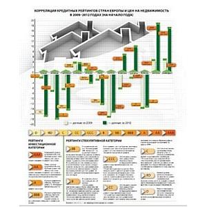 Журнал FxFactor и агентство IBI Rating: анализ рынка недвижимости Европы